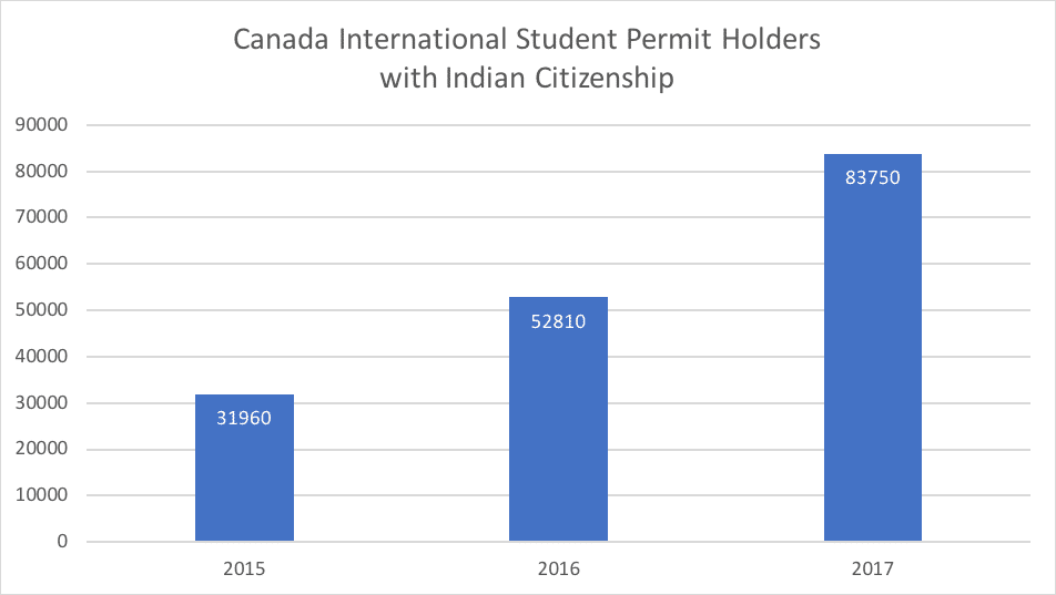 Canada International Student Permit Holders with Indian Citizenship