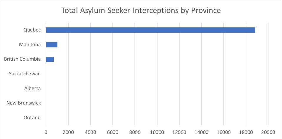 Total Asylum Seeker Interceptions by Province