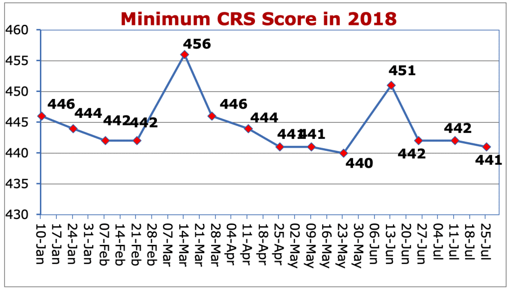 Minimum CRS Score in 2018