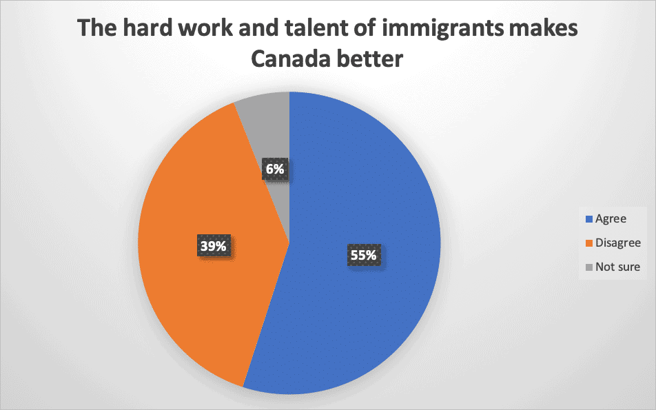 The hard work and talent of immigrants makes Canada better