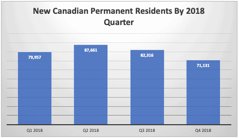 New Canadian Permanent Residents By 2018 Quarter