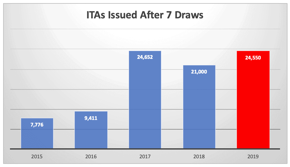 ITAs Issued After 7 Draws