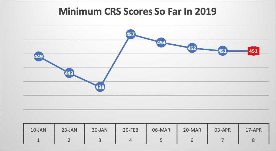 Minimum CRS Scores So Far In 2019