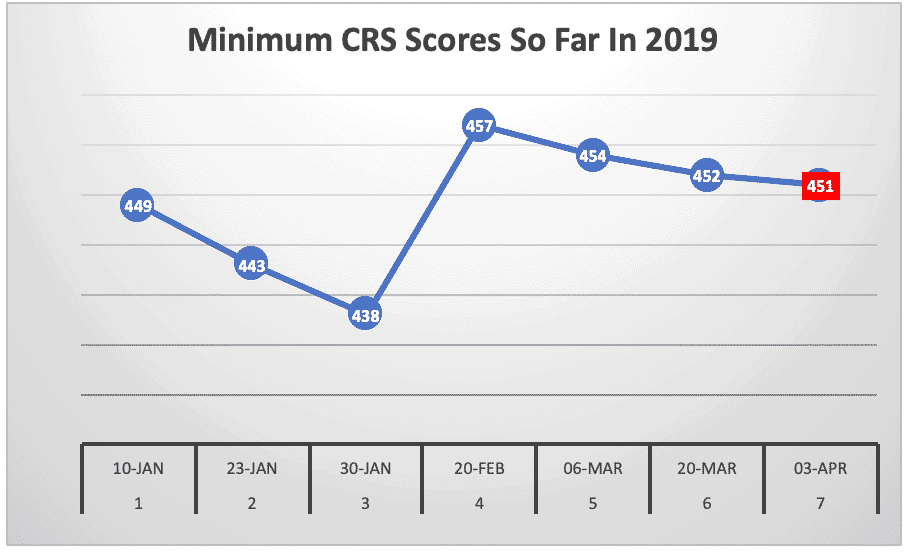 Minimum CRS Scores So Far In 2019