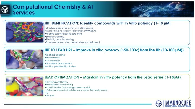 Computational Chemistry and AI Services