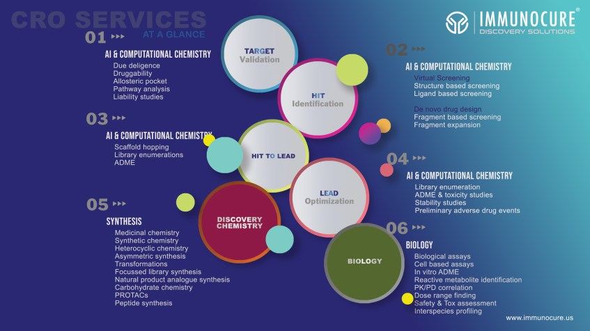 Drug Discovery CRO services - AI Computational chemistry Synthesis Biology CRO India