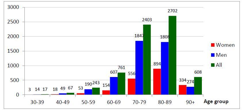 Nombre absolu de personnes décédées du covid-19 en fonction du groupe d'âge