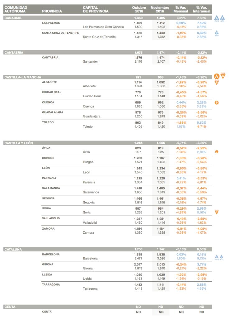 tabla resumen de precios y variaciones del precio de la vivienda anexo