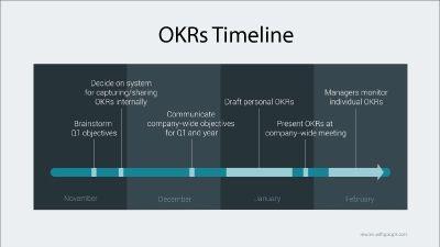 OKRs Timeline