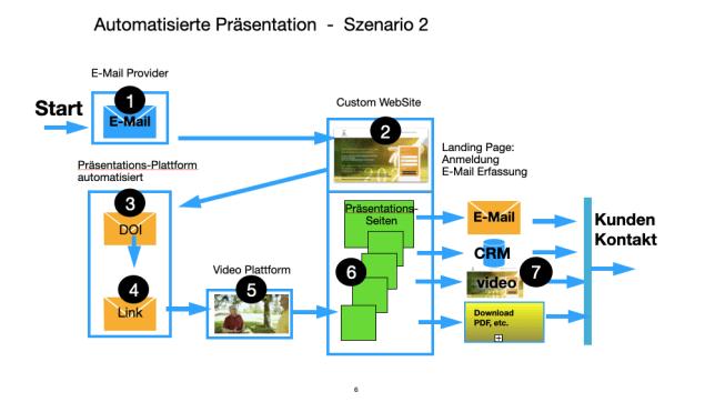 Präsentation automatisiert intermedial