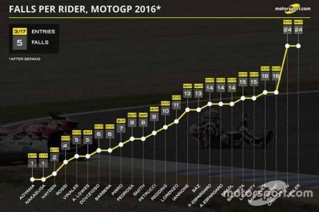motorsport-motogp-rider-crash-season-2016