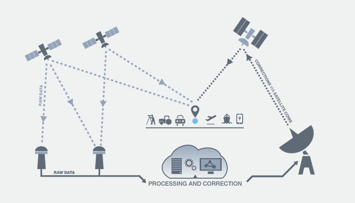 How Satellite-Based Augmentation System works