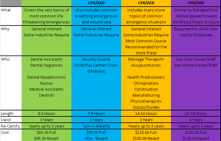 First-Aid-Course-Chart