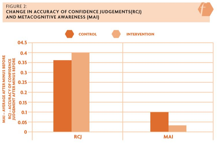 Figure 2: Change in accuracy of confidence judgements(RCJ) and metacognitive awareness (MAI)