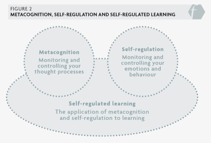 Figure 2: Metacognition, self-regulation and self-regulated learning