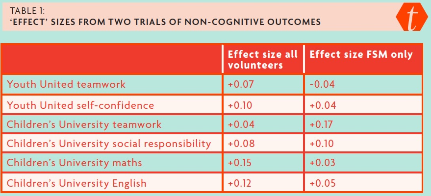 Table 1: 'Effect' sizes from two trials of non-cognitive outcomes