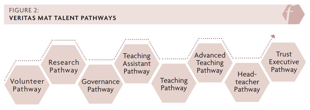 Figure 2, the Veritas MAT talent pathways: volunteer pathway, research pathway, governance pathway, teaching assistant pathway, teaching pathway, advanced teaching pathway, headteacher pathway, trust executive pathway.