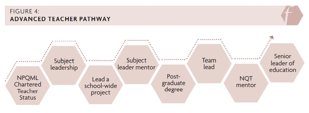 Figure 4 showing the advanced teacher pathway: NPQML Chartered Teacher status, subject leadership, lead a school-wide project, subject leader mentor, postgraduate degree, team lead, NQT mentor, senior leader of education.