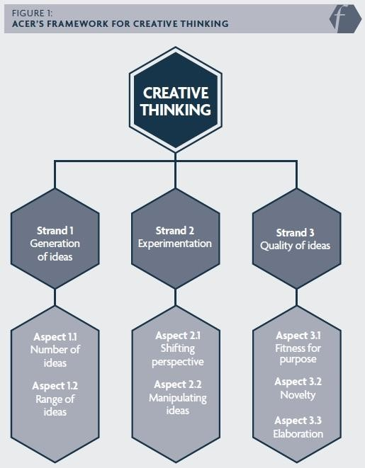 Figure 1 displaying ACER'S FRAMEWORK FOR CREATIVE THINKING