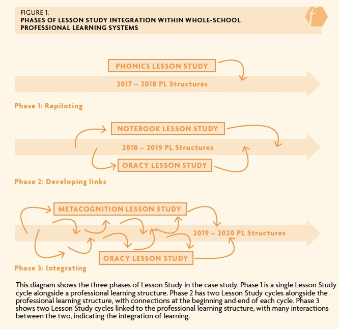 This diagram shows the three phases of Lesson Study in the case study. Phase 1 is a single Lesson Study cycle alongside a professional learning structure. Phase 2 has two Lesson Study cycles alongside the professional learning structure, with connections at the beginning and end of each cycle. Phase 3 shows two Lesson Study cycles linked to the professional learning structure, with many interactions between the two, indicating the integration of learning.