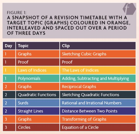 Revision Generator | impact chartered college
