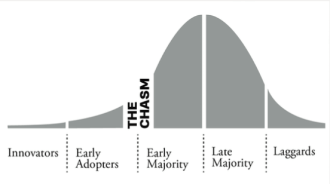 Crossing-the-Chasm.png