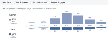 Insights for a Facebbok Page