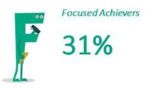 Focused Achievers: 31%
