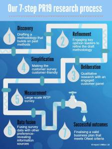 7-step PR19 customer engagement process