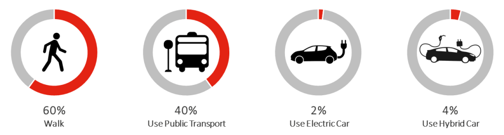 60% walk, 40% use public transport, 2% use Electric Car, 4% Use Hybrid Car