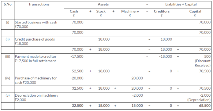 ts-grewal-solutions-class-11-accountancy-chapter-5-accounting-equation-Q9