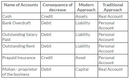 ts-grewal-solutions-class-11-accountancy-chapter-6-accounting-procedures-rules-debit-credit--Q4