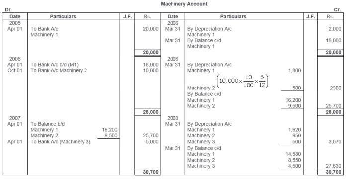 ts-grewal-solutions-class-11-accountancy-chapter-13-depreciation-22-1