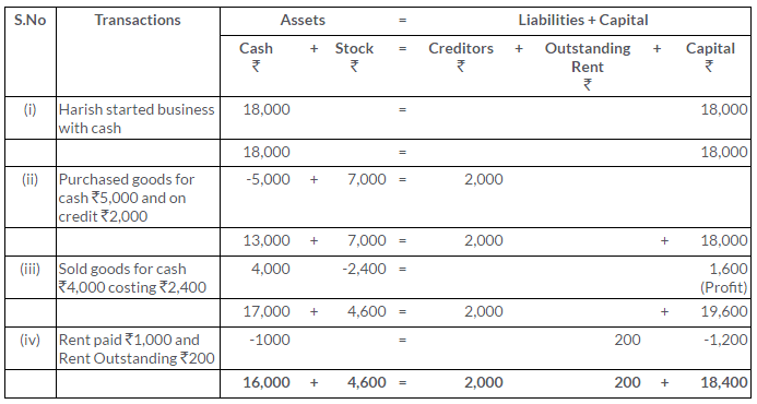 ts-grewal-solutions-class-11-accountancy-chapter-5-accounting-equation-Q4