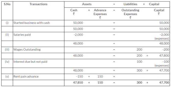 ts-grewal-solutions-class-11-accountancy-chapter-5-accounting-equation-Q3