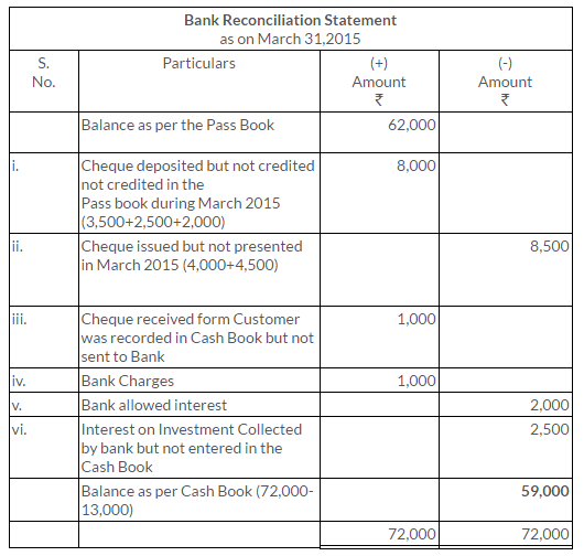 ts-grewal-solutions-class-11-accountancy-chapter-11-bank-reconciliation-statement-16