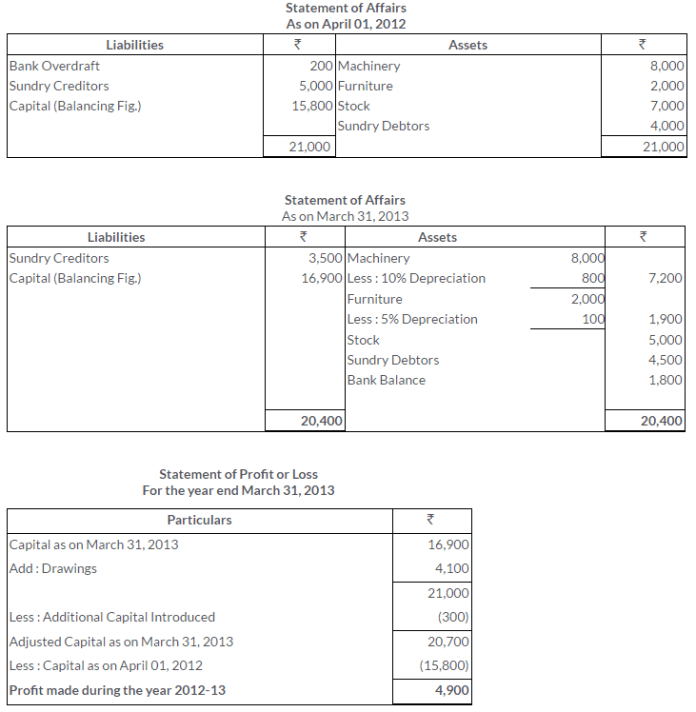 ts-grewal-solutions-class-11-accountancy-chapter-19-accounts-incomplete-records-single-entry-system-16-2