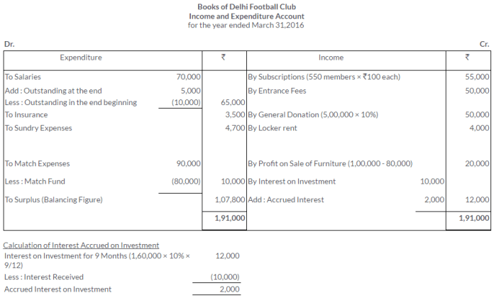 ts-grewal-solutions-class-11-accountancy-chapter-20-financial-statements-of-not-for-profit-organisations-37-2