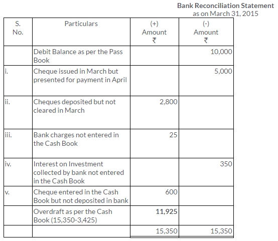 ts-grewal-solutions-class-11-accountancy-chapter-11-bank-reconciliation-statement-26