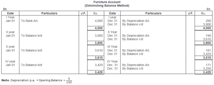 ts-grewal-solutions-class-11-accountancy-chapter-13-depreciation-16-1