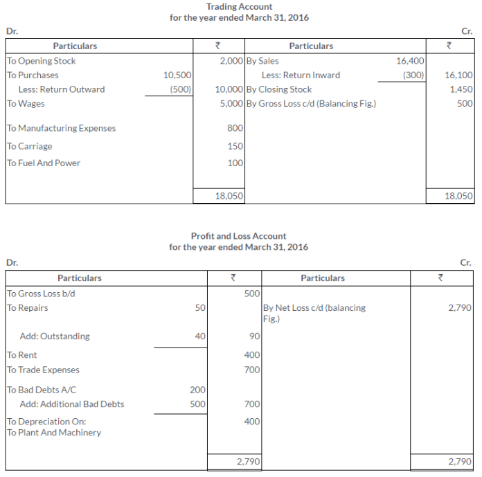 ts-grewal-solutions-class-11-accountancy-chapter-18-adjustments-preparation-financial-statements-2-2