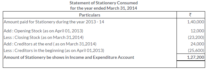 ts-grewal-solutions-class-11-accountancy-chapter-20-financial-statements-of-not-for-profit-organisations-20-2