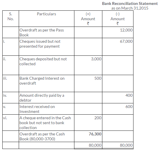 ts-grewal-solutions-class-11-accountancy-chapter-11-bank-reconciliation-statement-31