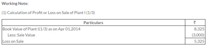 ts-grewal-solutions-class-11-accountancy-chapter-13-depreciation-28-1