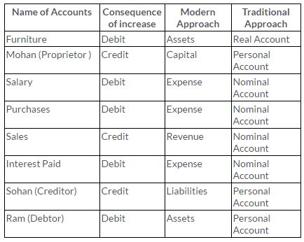 ts-grewal-solutions-class-11-accountancy-chapter-6-accounting-procedures-rules-debit-credit--Q3