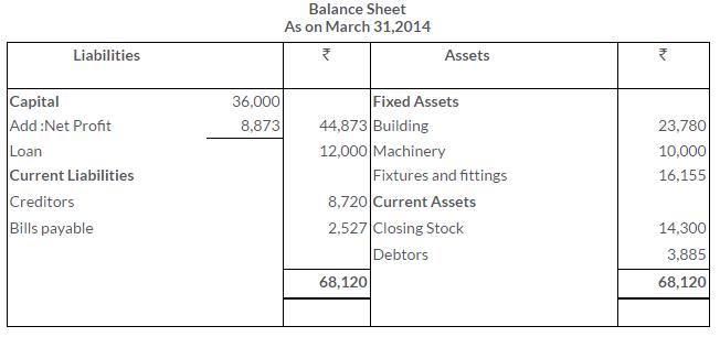 ts-grewal-solutions-class-11-accountancy-chapter-17-financial-statements-sole-proprietorship-14-3