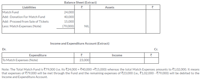 ts-grewal-solutions-class-11-accountancy-chapter-20-financial-statements-of-not-for-profit-organisations-5-2