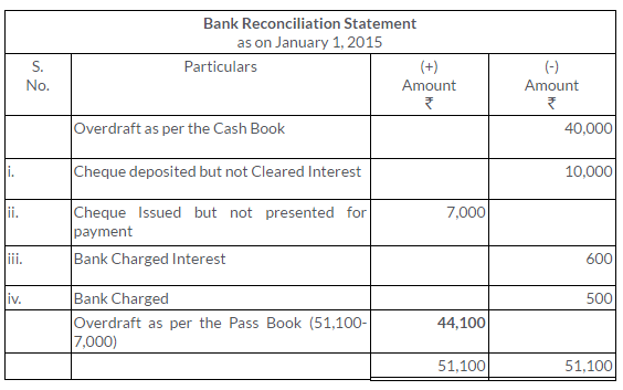 ts-grewal-solutions-class-11-accountancy-chapter-11-bank-reconciliation-statement-17