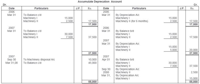 ts-grewal-solutions-class-11-accountancy-chapter-13-depreciation-34-1
