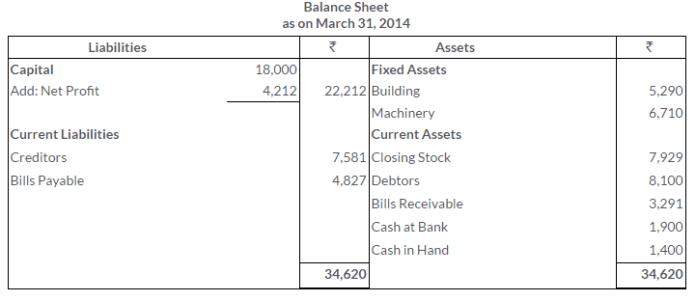 ts-grewal-solutions-class-11-accountancy-chapter-17-financial-statements-sole-proprietorship-15-3